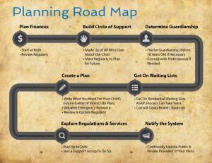 IG - Planning Road Map